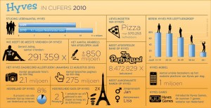 Hyves 2010 Infographic